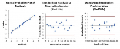 Residuals plots for shelf life example