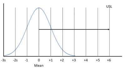 A chart showing the upper limit as six standard deviations from the mean