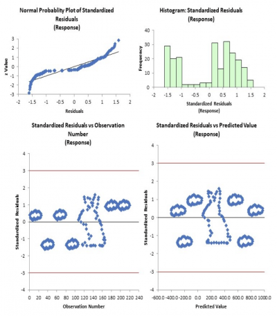 Standardized residuals plots