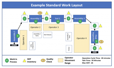 An example of a standard work layout