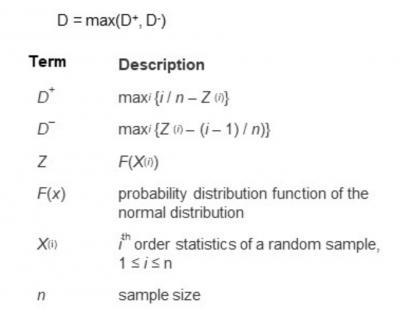 The test statistic for the Kolmogorov-Smirnov Test