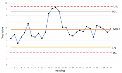 A graph showing an in-control process bumping up again (but not surpassing) the upper specification limit