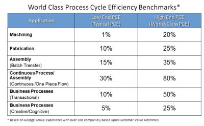World class PCE benchmarks