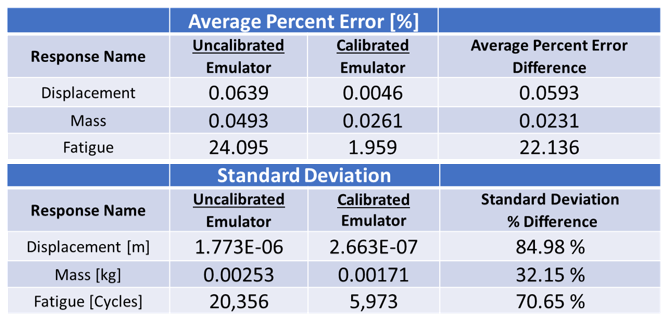Figure 4: Averages and Standard Deviations of the Percent Error of the Emulators Compared to the Physical Data
