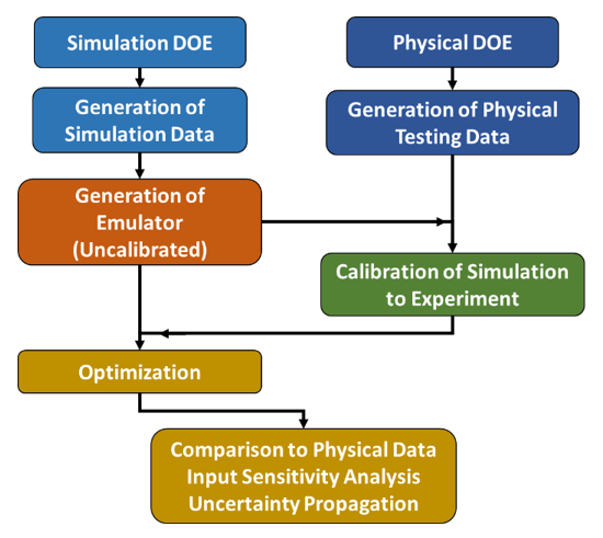 Figure 2: Calibrated and Uncalibrated Model Process Flowchart