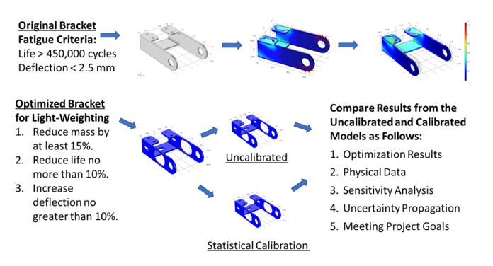 Figure 1: Procedure to Compare the Calibrated and Uncalibrated Bracket Model