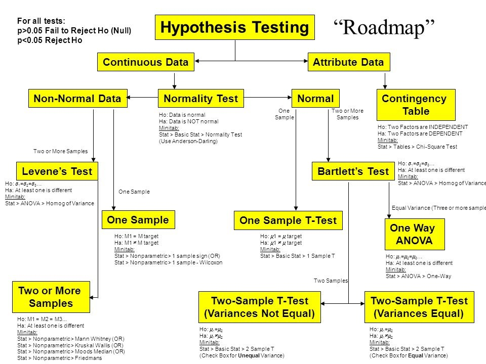The History of the Hypothesis Testing Flow Chart | iSixSigma