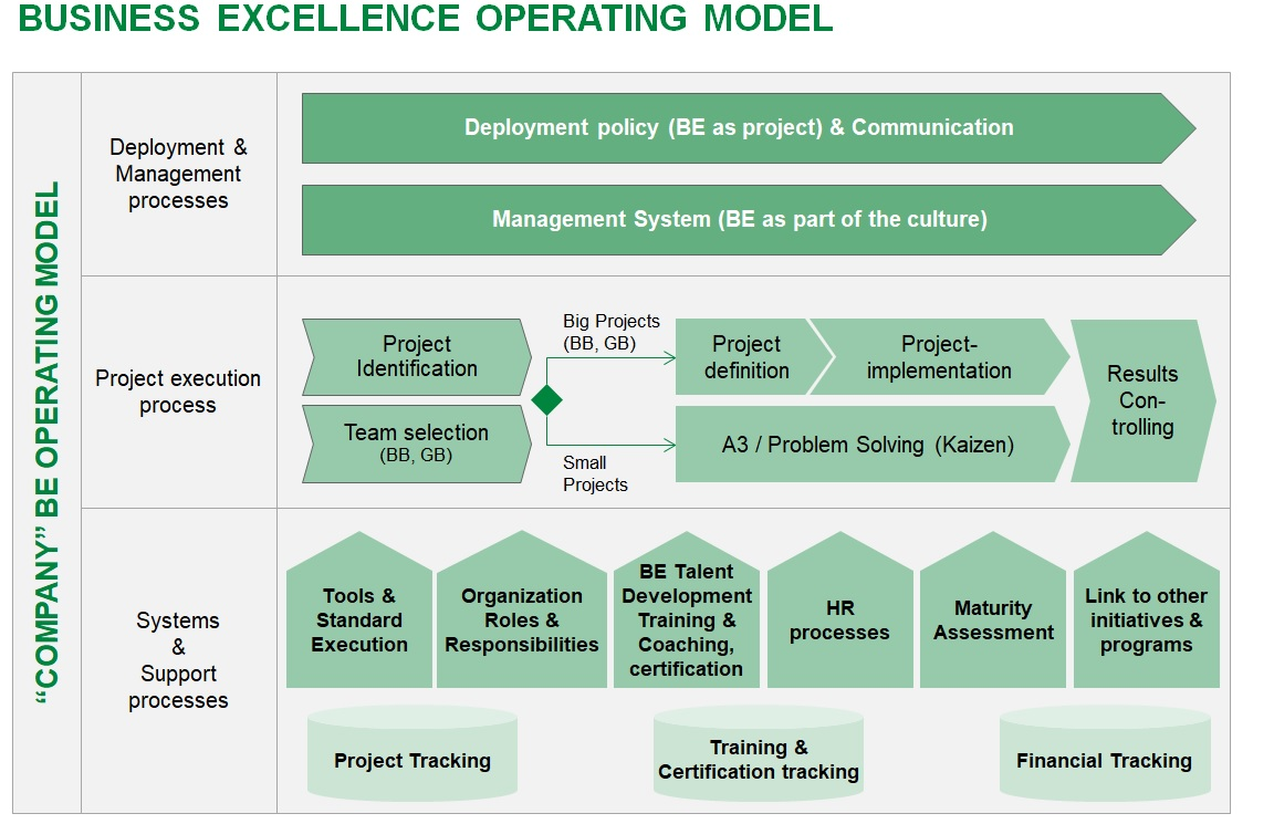 Business Excellence Operating Model Training Slides – iSixSigma