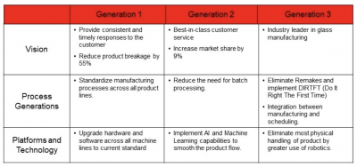"""A sample MGPP plan with 3 stages, or """"generations"""""""