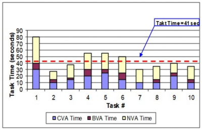 A chart showing process time and takt time