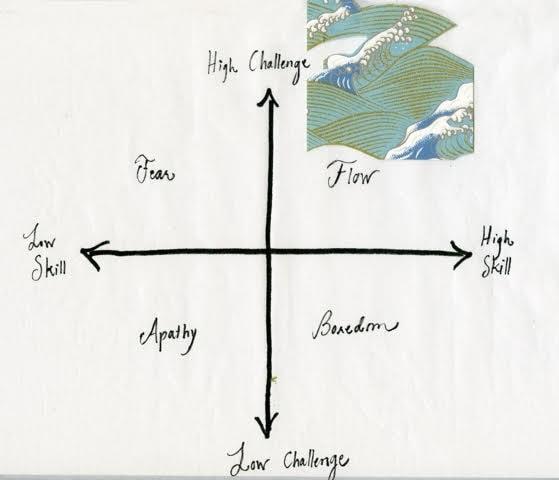Figure 3: Flow Quadrant