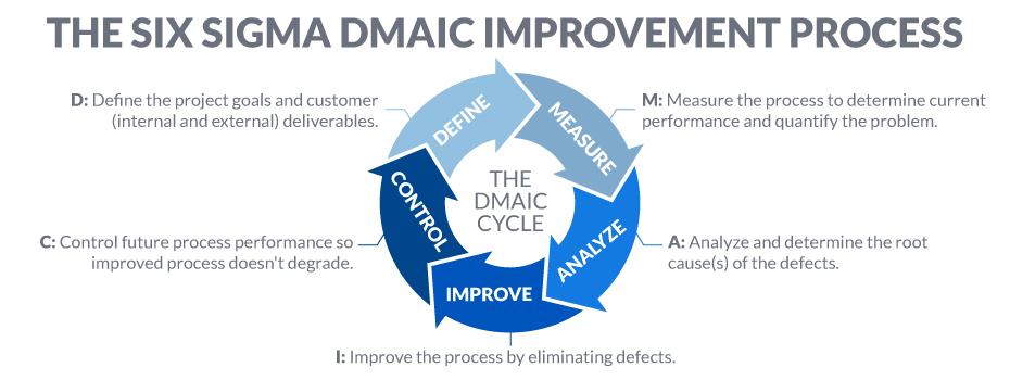 The Six Sigma DMAIC Improvement Process