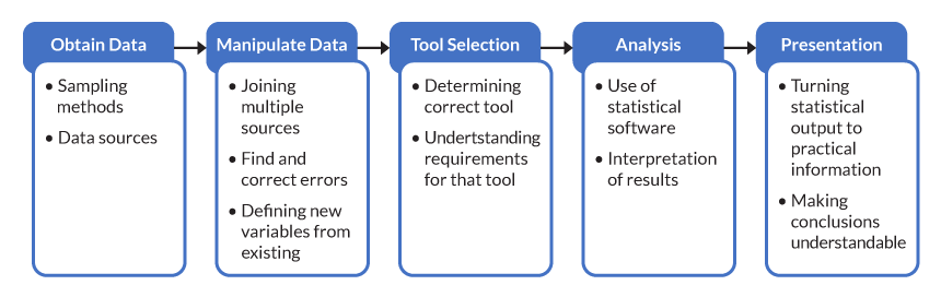 Figure 1: Elements Necessary for Effective Statistical Analysis