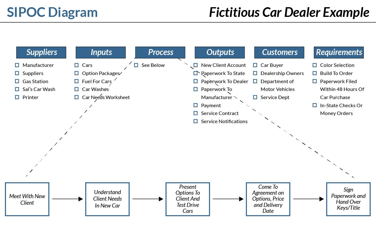 Example SIPOC Diagram