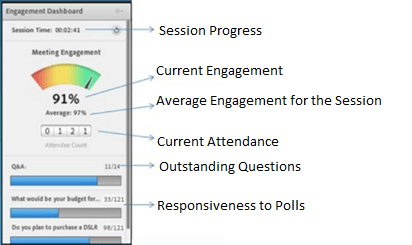 Figure 6: Engagement Dashboard