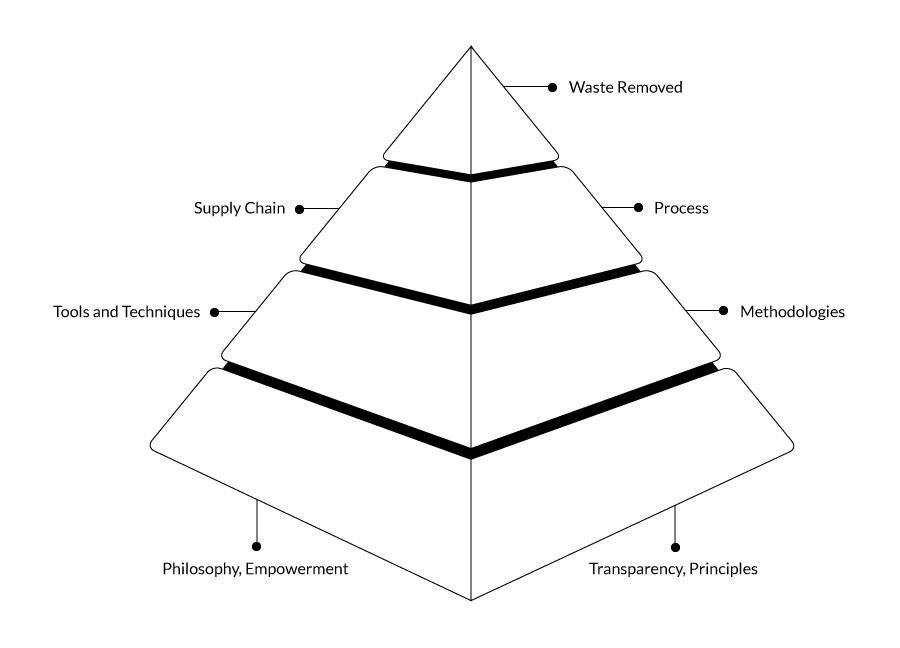 The Lean Pyramid