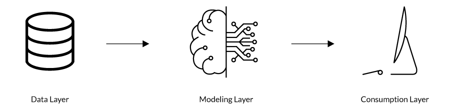Solution Architecture for ML Models