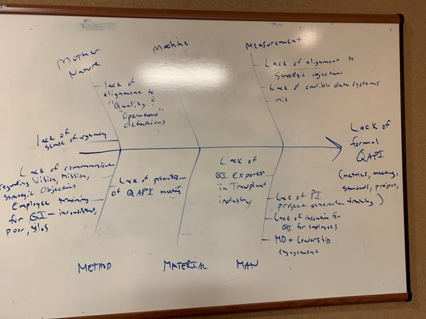 Figure 2: Root Cause Analysis Exercise