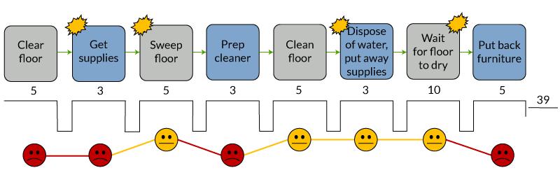 Figure 1: The CJVS of Cleaning a Hardwood Floor