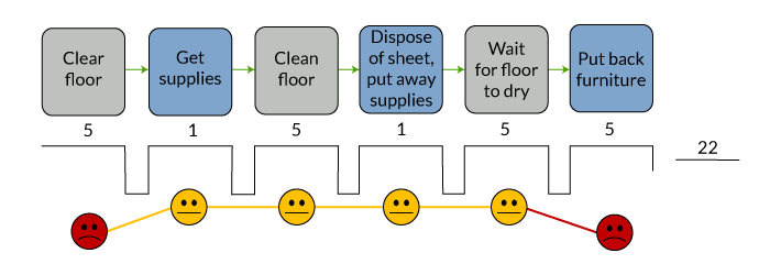 Figure 2: The CJVS of a Swiffer Cleaning a Hardwood Floor