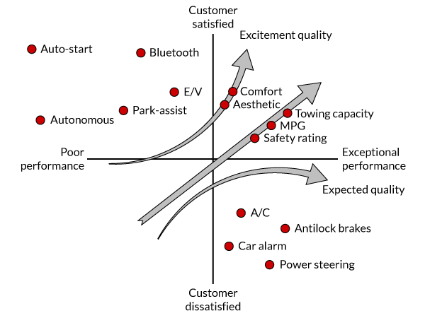 Figure 2: Consumer Automotive Kano Diagram