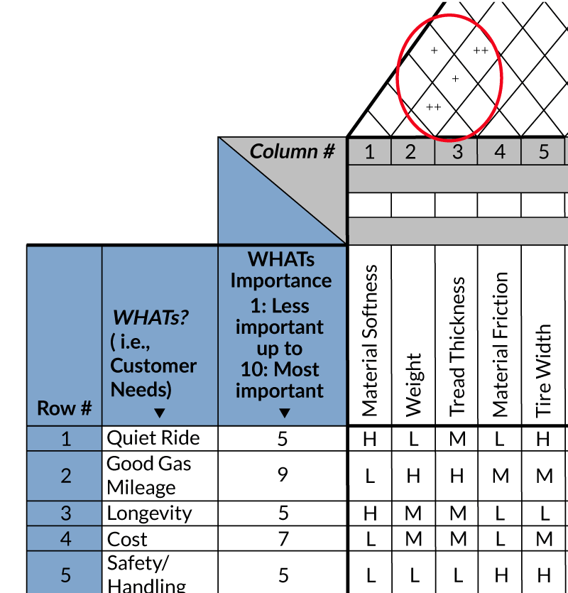 Figure 2: House of Quality for a Consumer Tire