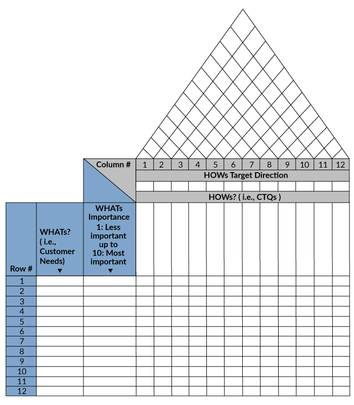 Figure 1: The House of Quality