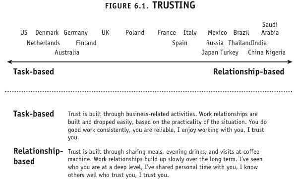 culture map trusting