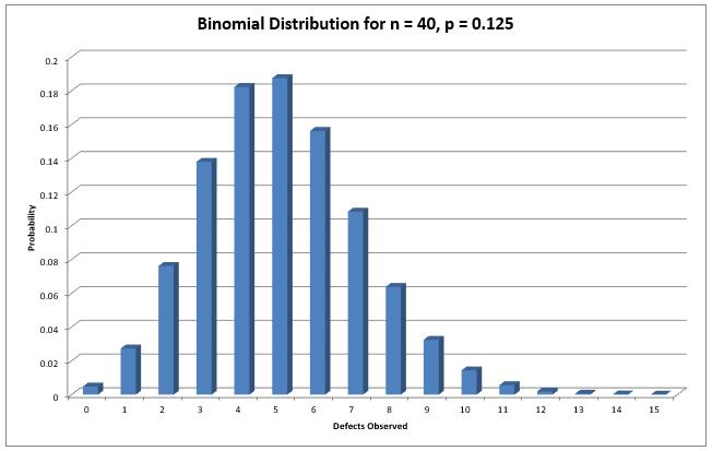 binomial_40_0.125
