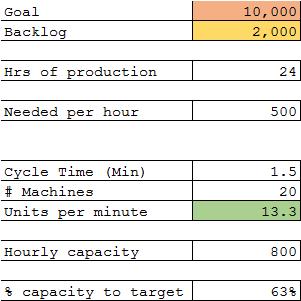 isixsigma capacity