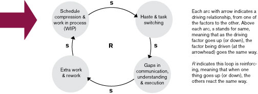 Figure 1: Causal Loop Diagram of Waterfall Software Development