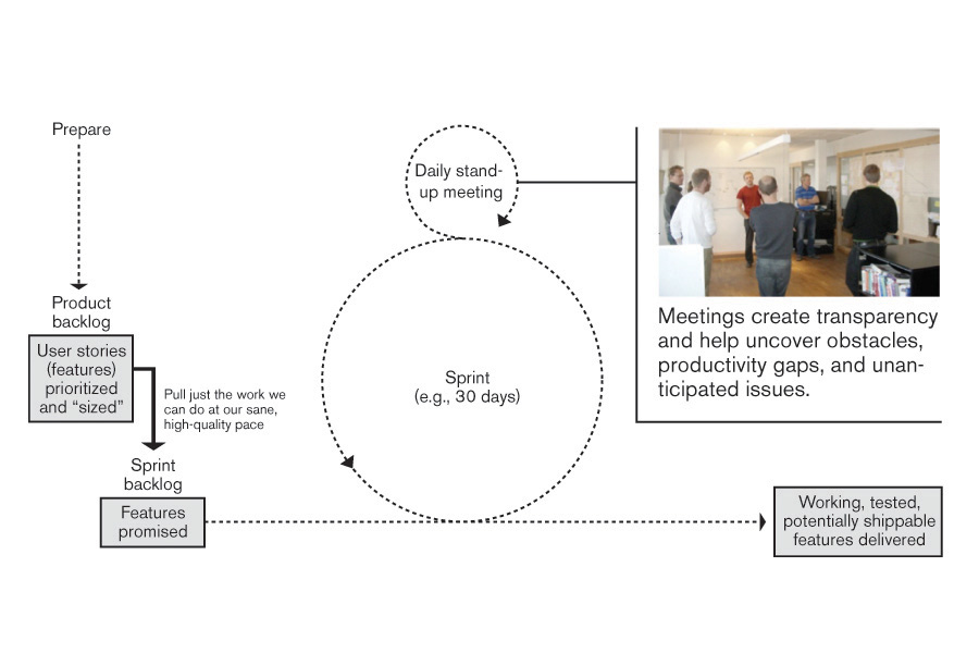Figure 2: Scrum Schematic