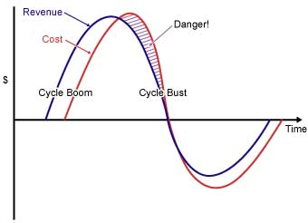 Figure 3: The Boom-bust Cycle
