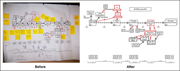 Figure 3: Before and After of Process Mapping